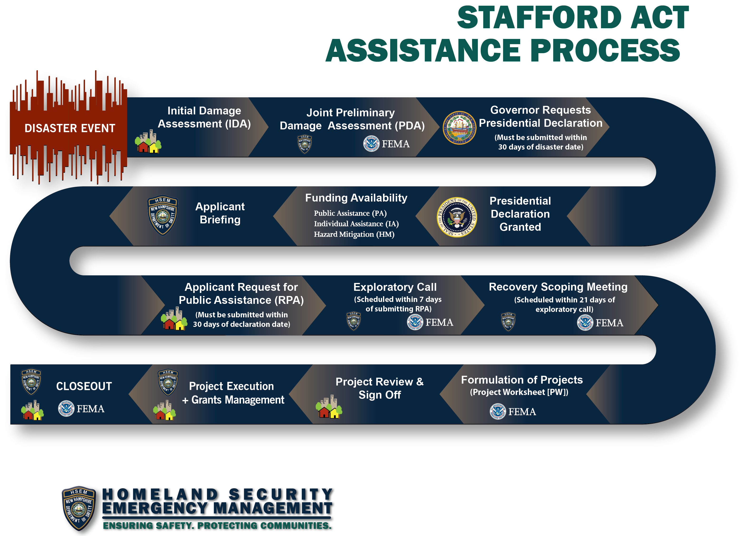 Disasters / Incidents – Homeland Security Emergency Management